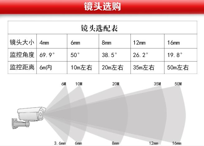 大华300万高清红外网络摄像机